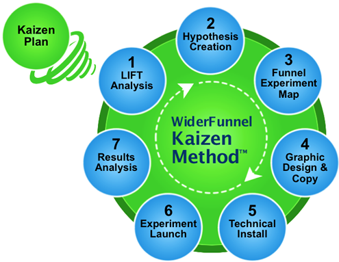 WiderFunnel Testing Process