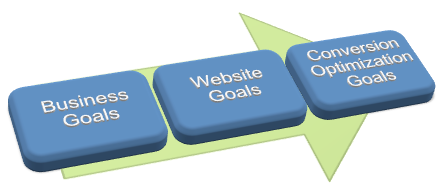 Business goals to Conversion optimization goal