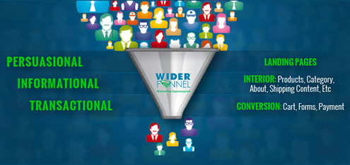 Website Conversion Funnel