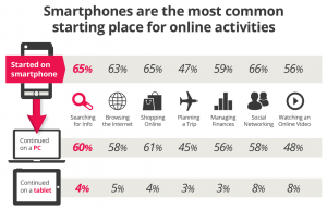 Smartphone usage stats for holiday shopping