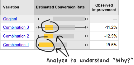 Analyze inconclusive tests to gain insights