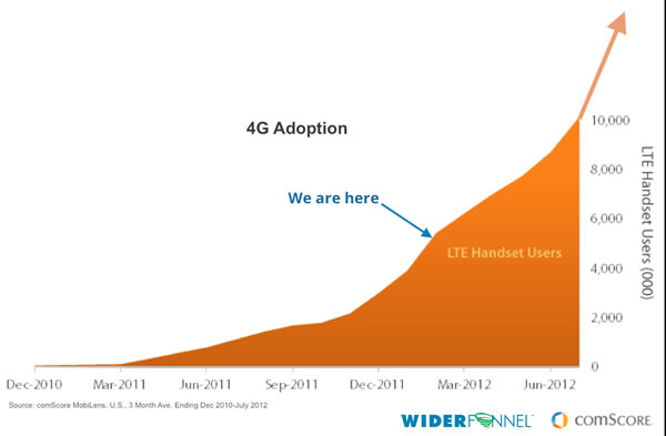 Mobile 4G Adoption chart