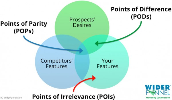 POPs PODs and POIs for value proposition testing