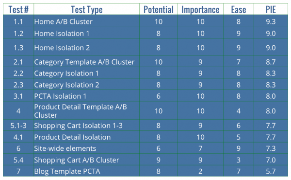 conversion rate optimization what to test first