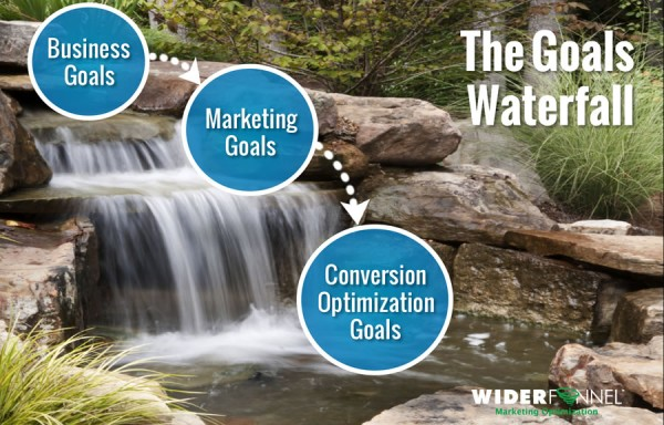 The Goals Waterfall defines your conversion optimization goals
