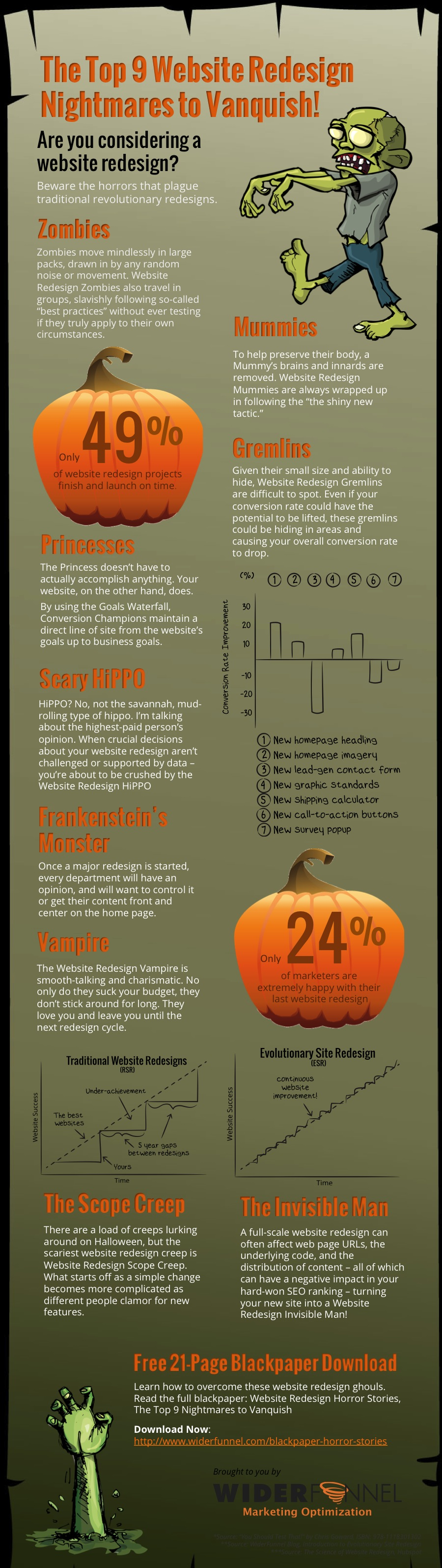 Website Redesign Nightmares infographic
