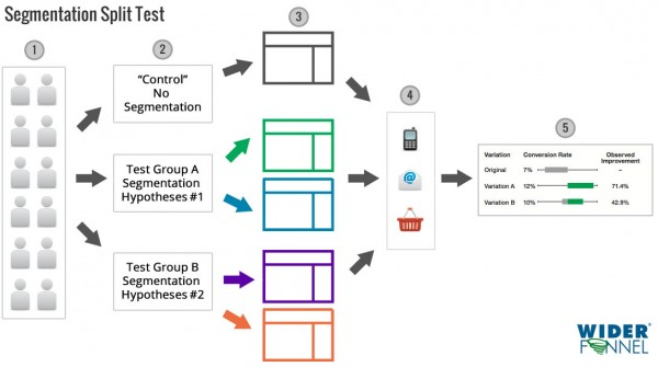 How to A/B test website segmentation