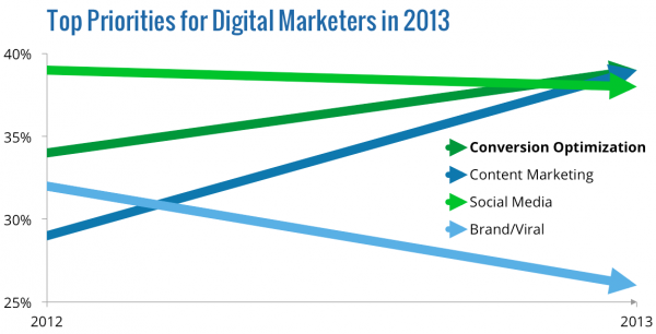 Top Priorities for Digital Marketers