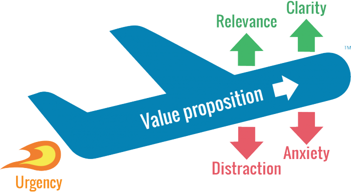 WiderFunnel LIFT Model