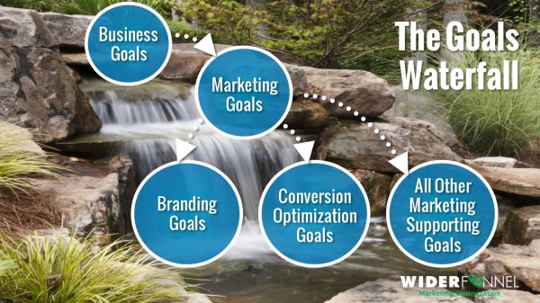 How to determine your marketing and branding goals