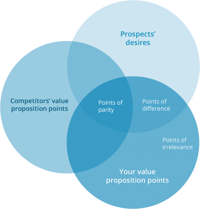 Use these 3 points to create an awesome value proposition widerfunnel value proposition model ccuart Image collections