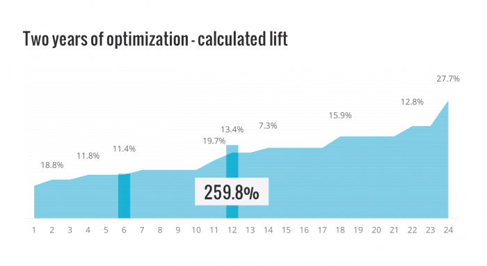 Conversion optimization results - 24 months calculated