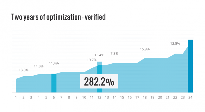 Conversion optimization results - 24 months verified