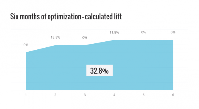 Conversion optimization results - 6 months calculated