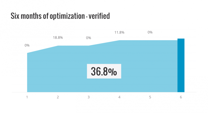 Conversion optimization results - 6 months verified