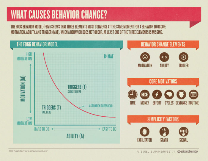 Source: What causes behavior change [Infographic]