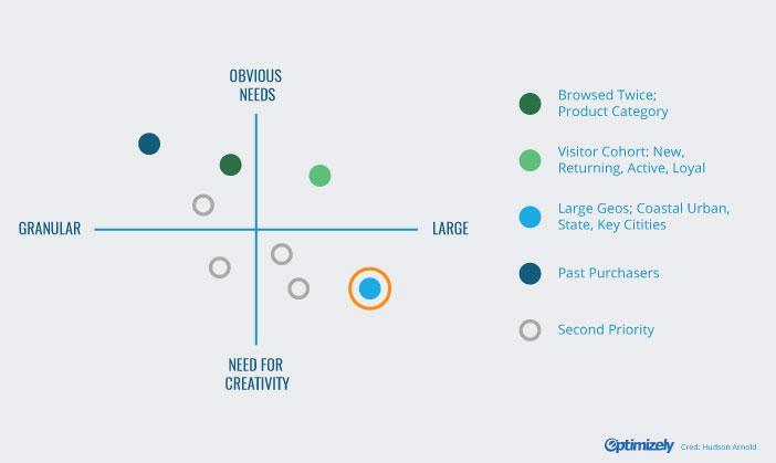 personalization strategy matrix 2
