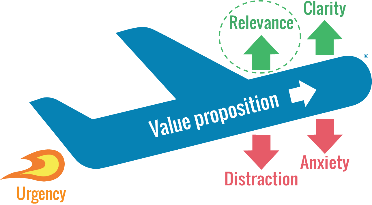 WiderFunnel Marketing Personalization - Relevance
