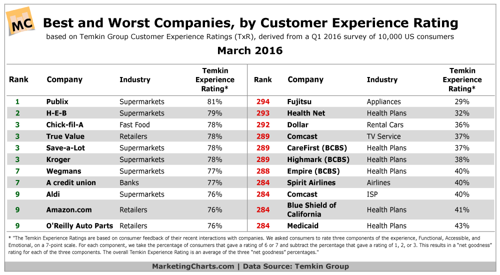 WiderFunnel Customer Experience Ratings Tempkin 2016
