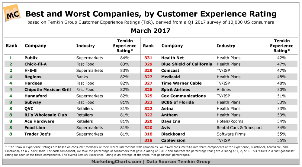 WiderFunnel Customer Experience Ratings Temkin 2017