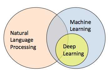 Natural Language Processing, Machine Learning and Deep Learning - WiderFunnel