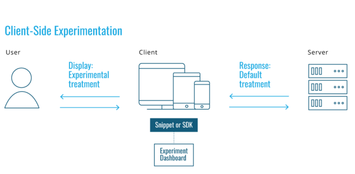 Client Side Experimentation Infographic