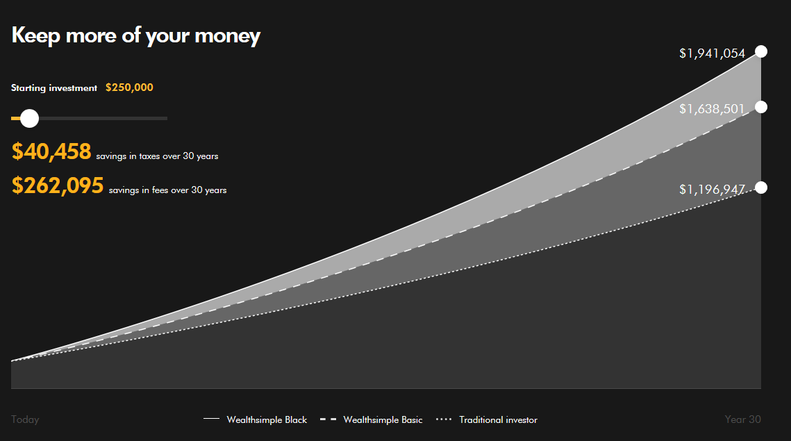 Keep more of your money interactive graph