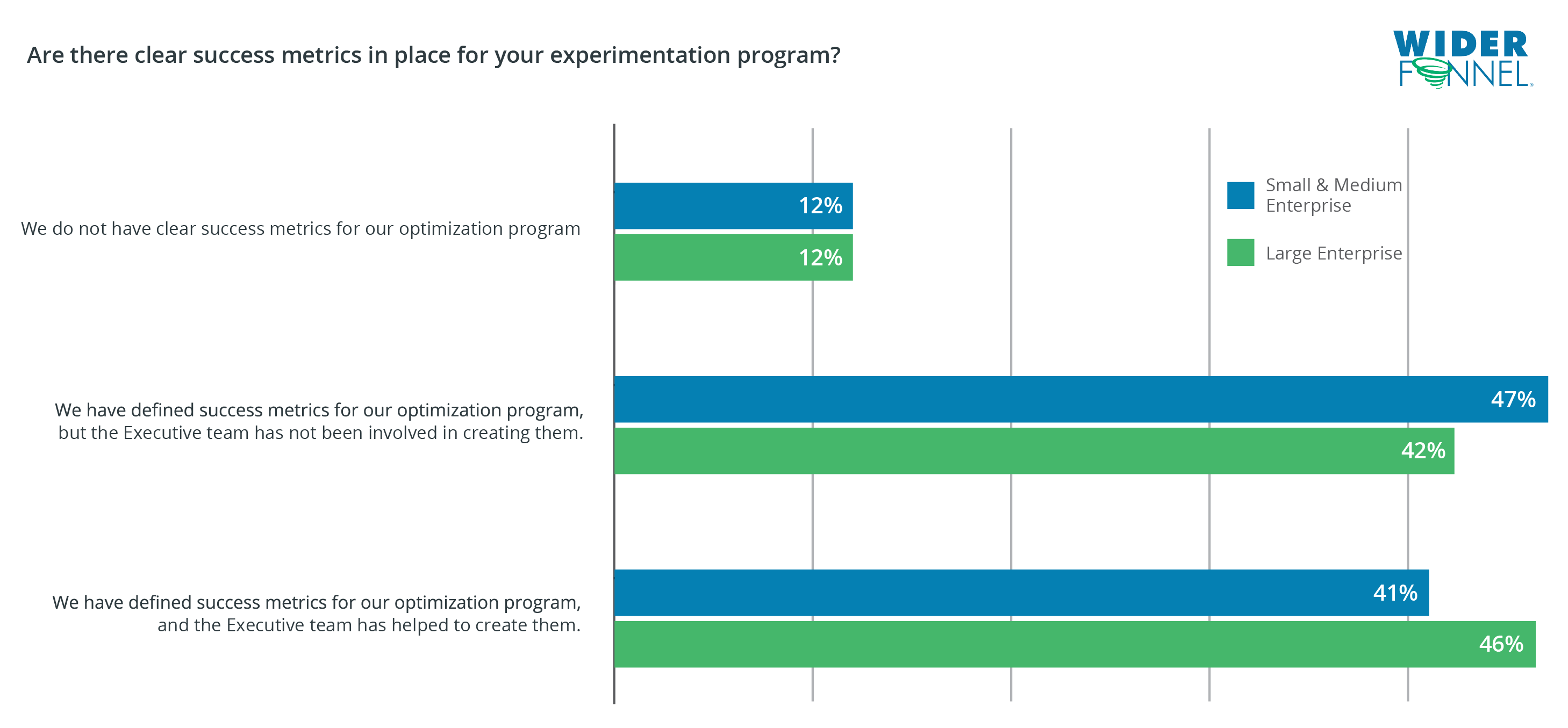 WiderFunnel State of Experimentation Maturity Clear Success Metrics