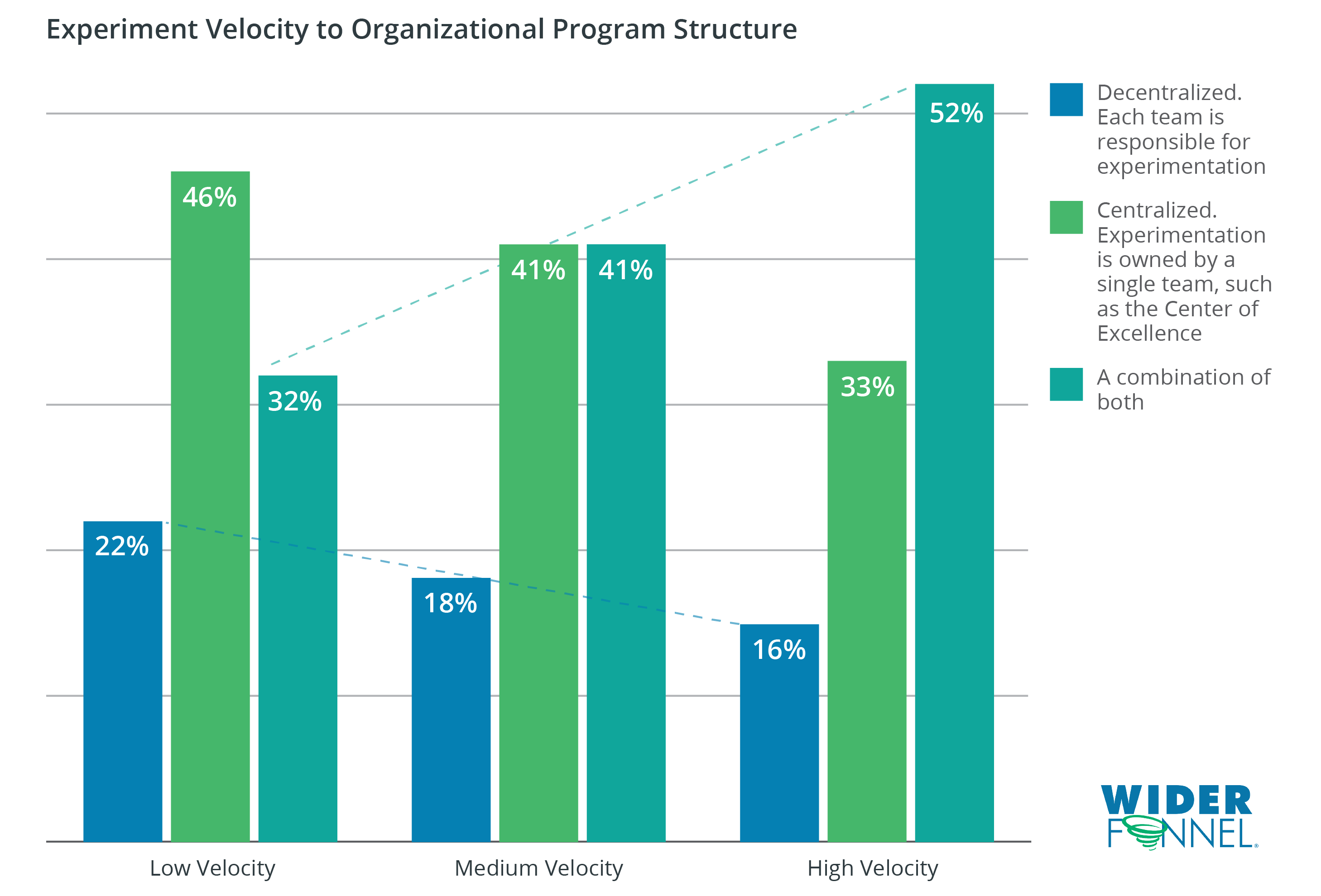 WiderFunnel State of Experimentation Maturity Organizational Structure to Velocity