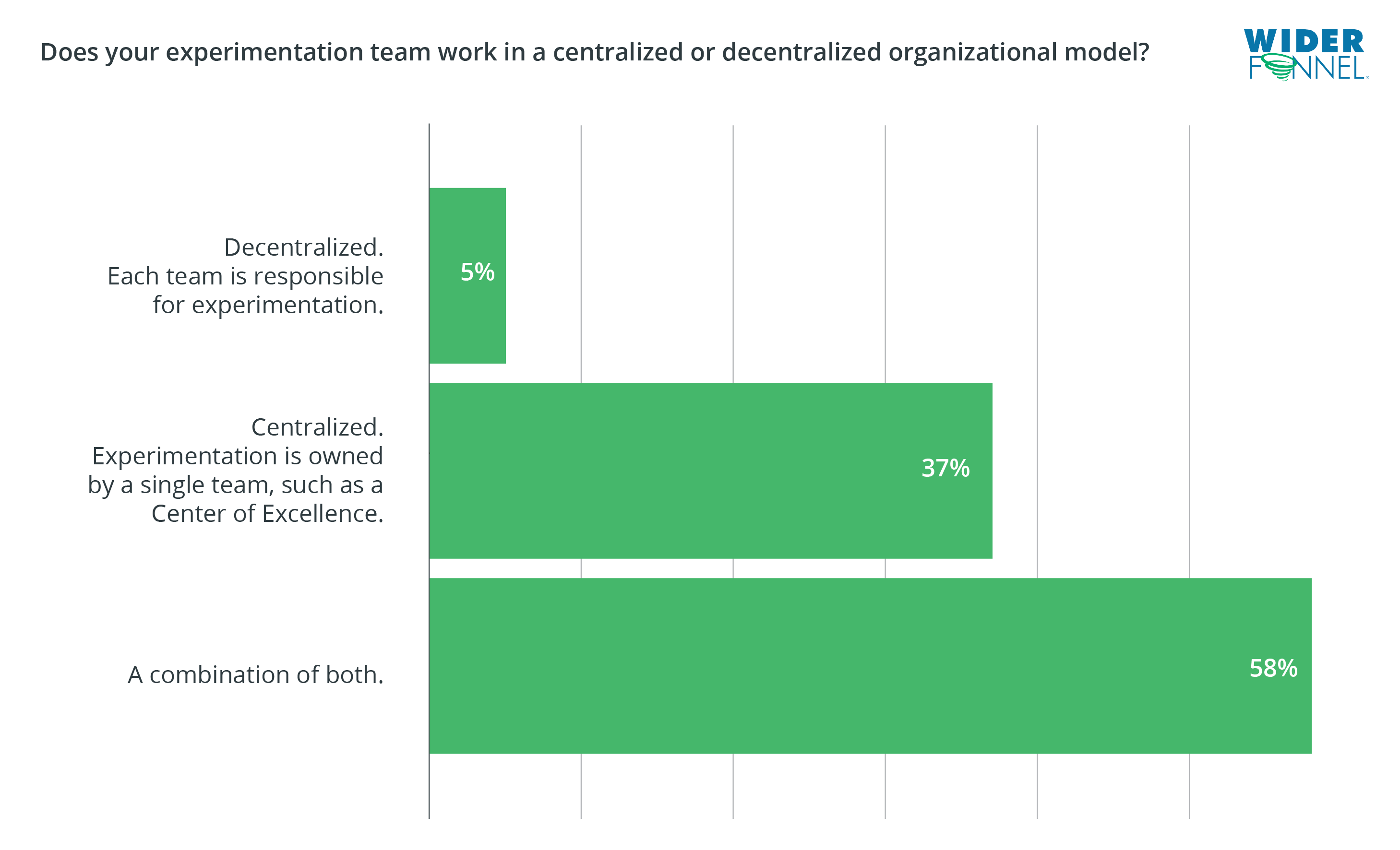 WiderFunnel State of Experimentation Maturity Organizational Model