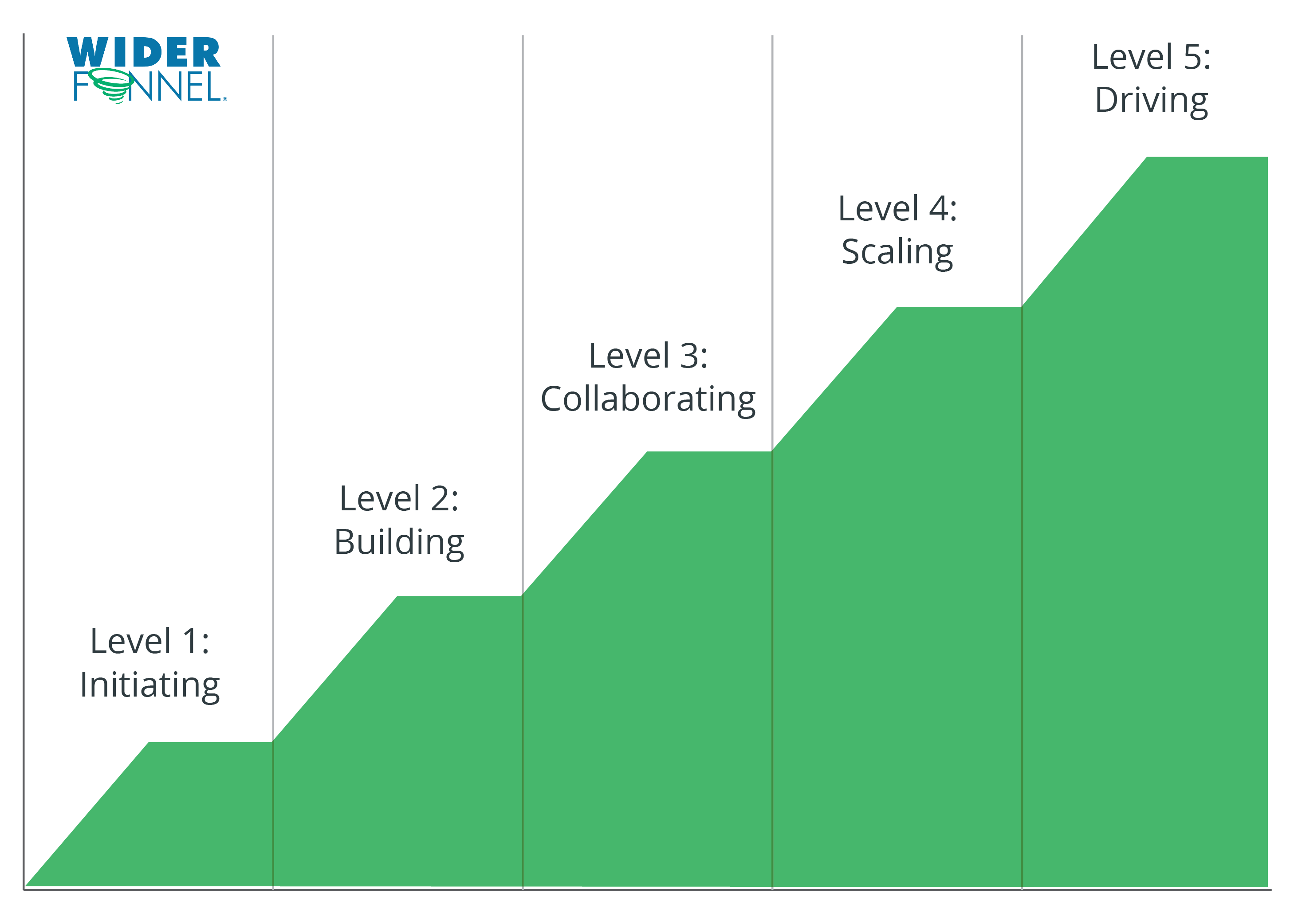 Experimentation maturity levels Widerfunnel