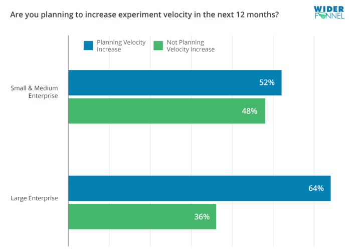WiderFunnel State of Experimentation Maturity Velocity Increase