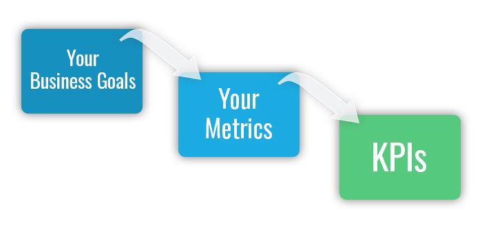 WiderFunnel Metric Setting for your Experimentation Program - Waterfall