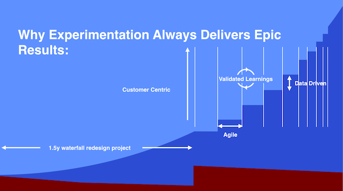 WiderFunnel Digital Transformation throug Experimentation