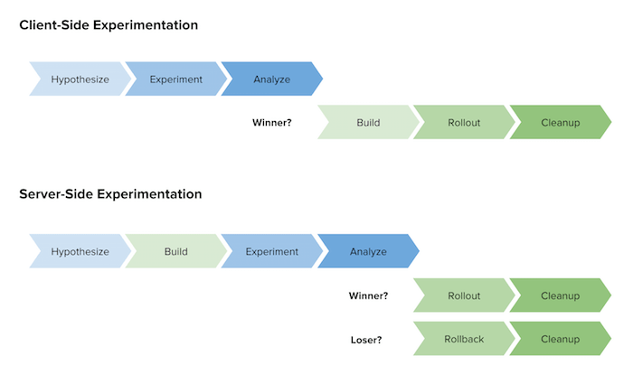 WiderFunnel Experimentation in product development client-side server-side