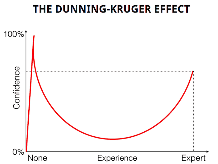WiderFunnel The Dunning-Kruger Effect