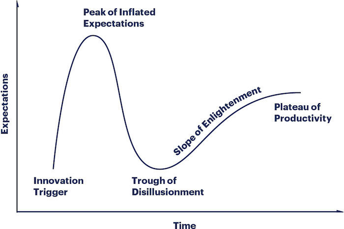 WiderFunnel The Gartner Hype Cycle for Digital Transformation