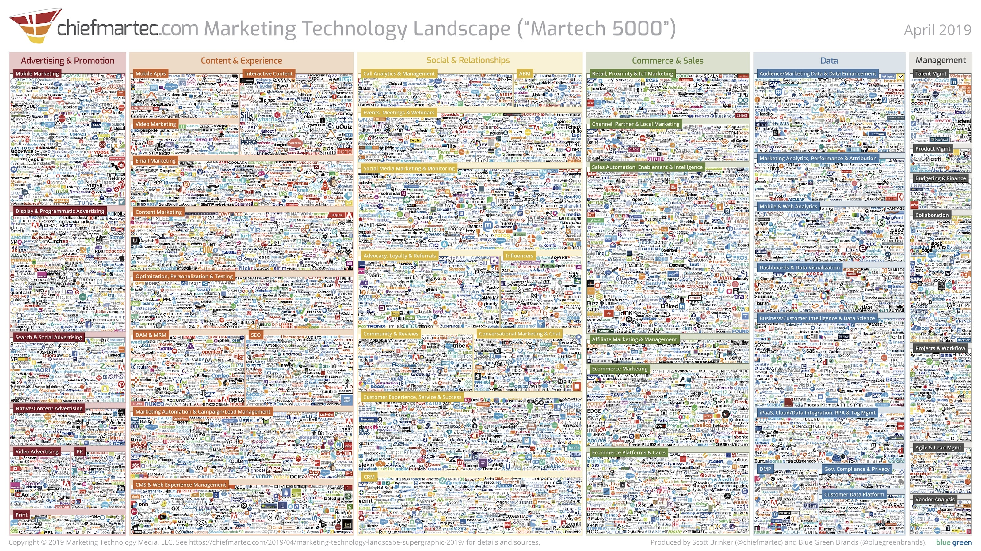 marketing technology landscape 2019