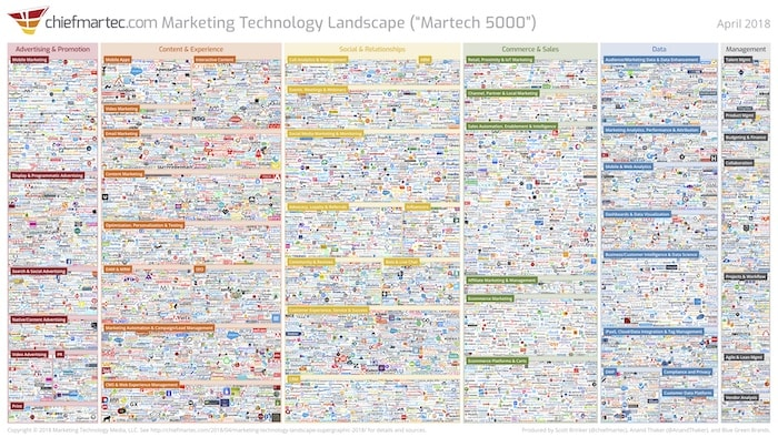 Widerfunnel marketing tech stack supergraphic