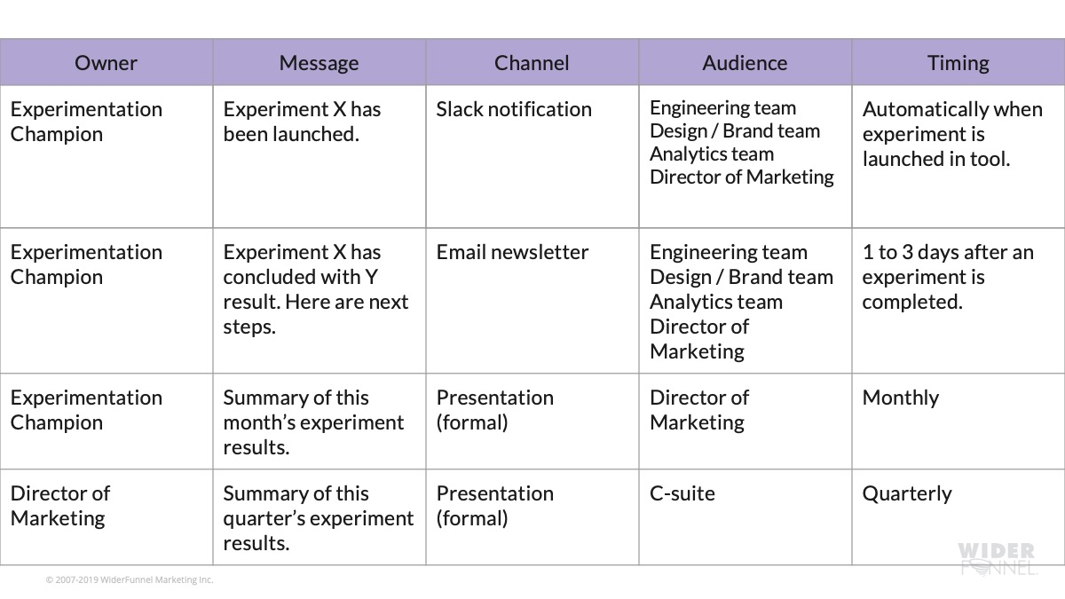 Communications plan example culture change
