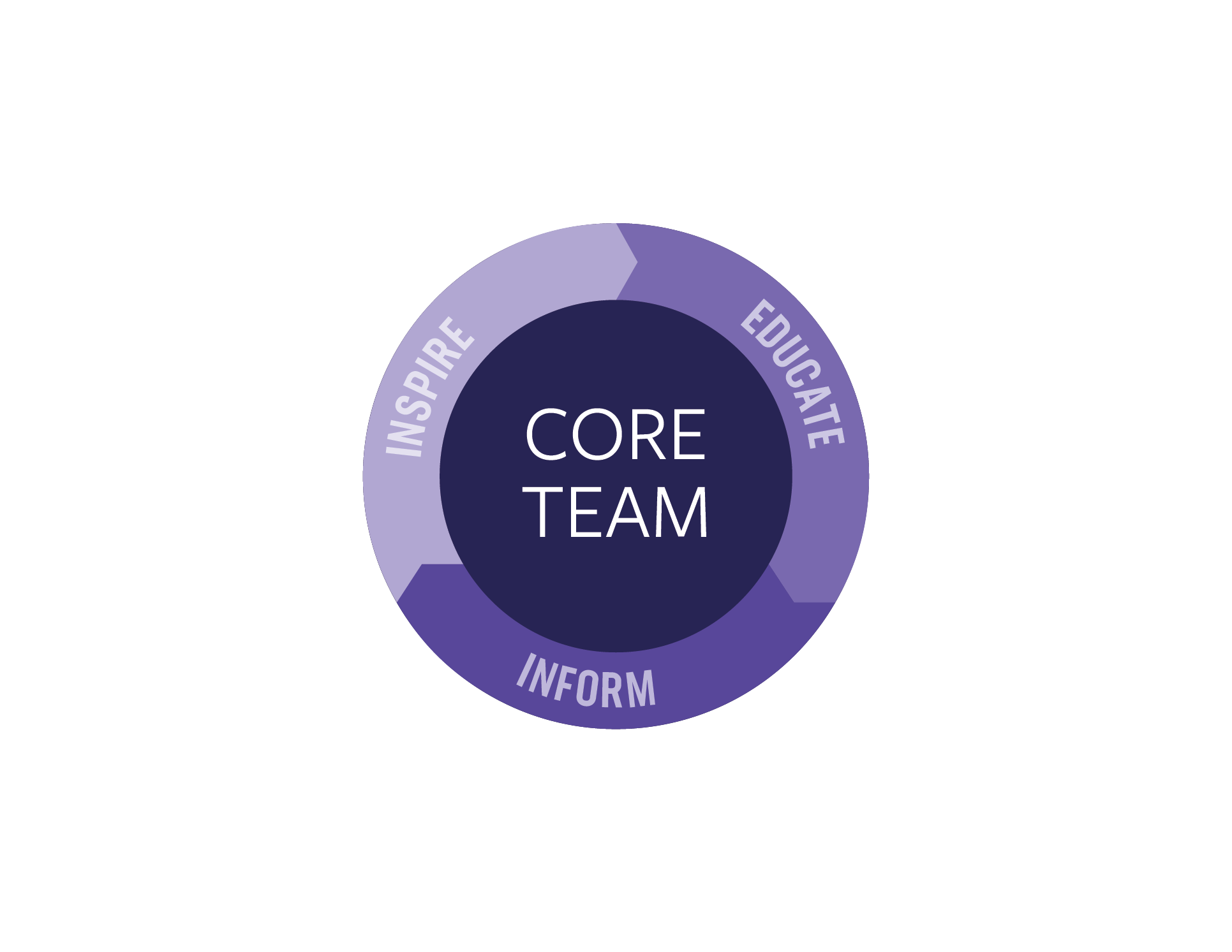 culture change core team