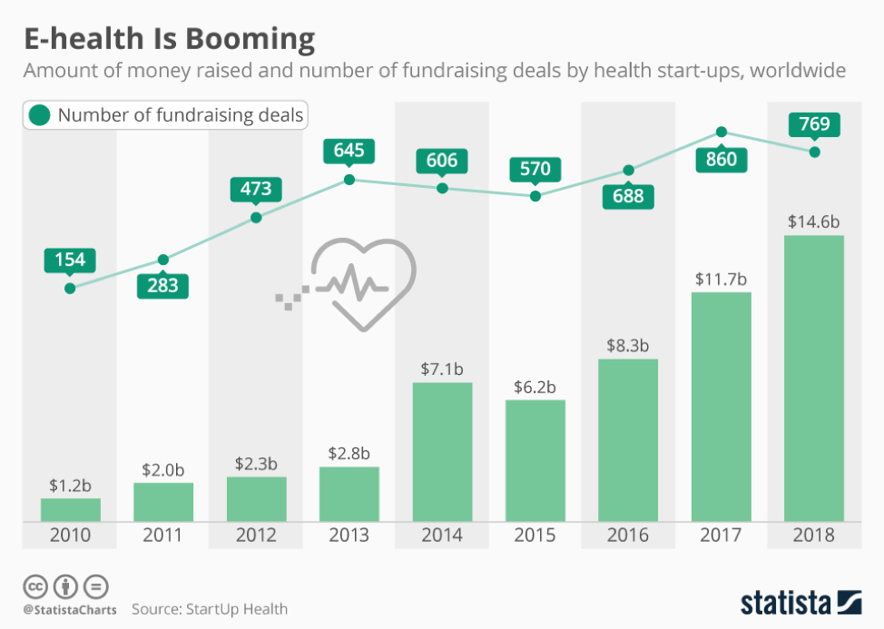 Healthcare startups growth