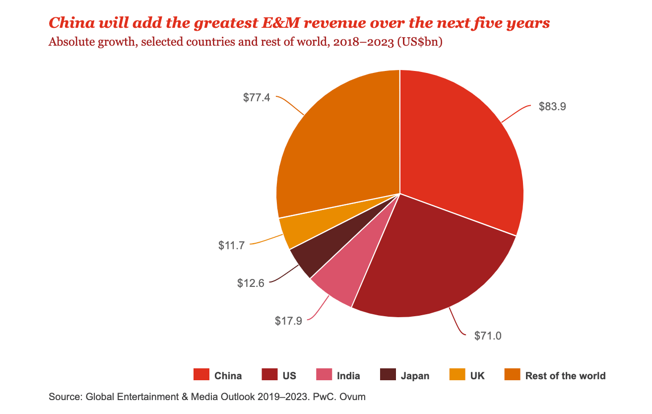 E&M Growth China