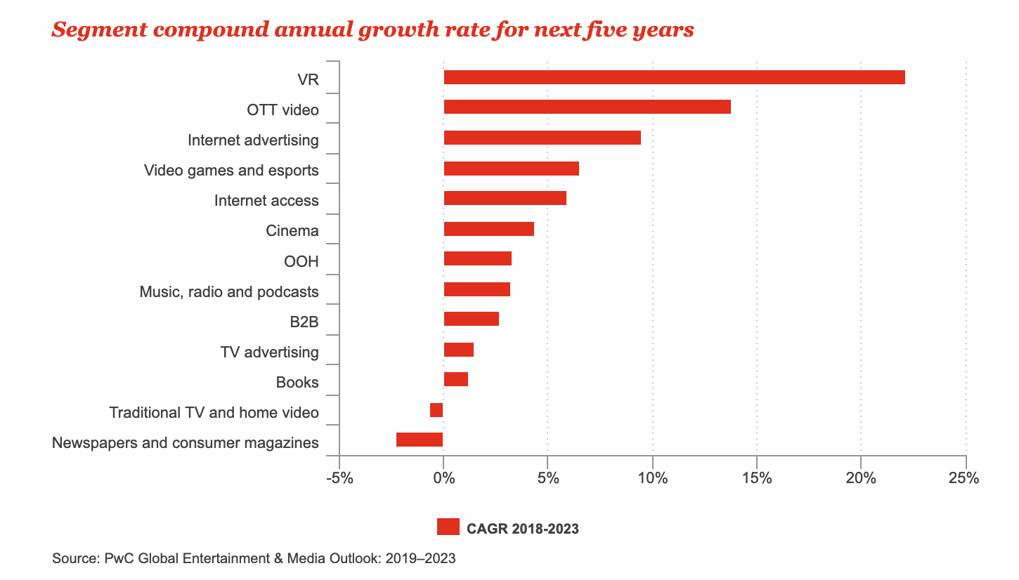 Media & Entertainment Future Segment Growth-min