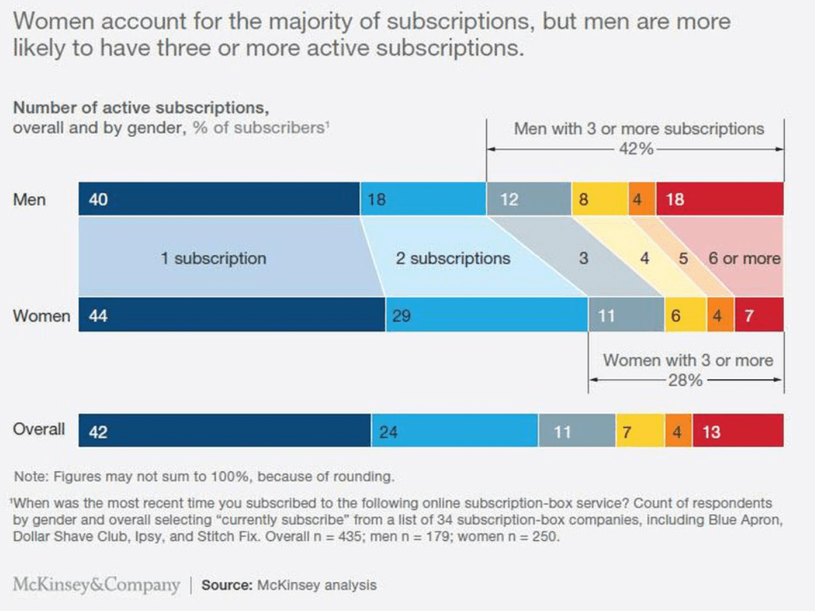 Women Account for Majority of Subscriptions
