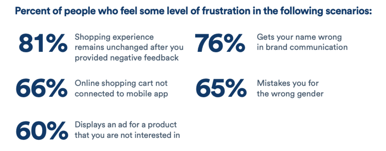 Customer frustration due to personalization gone wrong